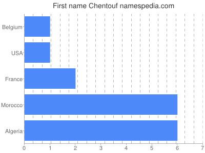 Given name Chentouf
