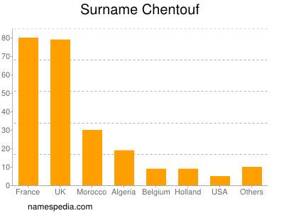 Surname Chentouf