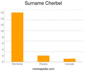 Surname Cherbel