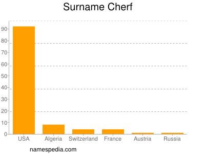 Surname Cherf