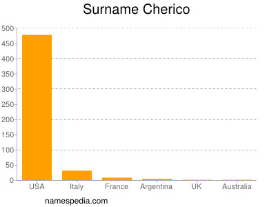 Surname Cherico