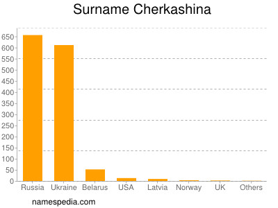 Surname Cherkashina