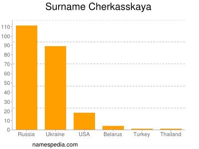 Surname Cherkasskaya