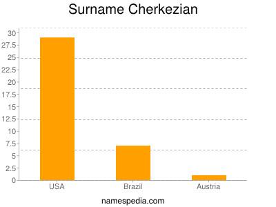 Surname Cherkezian