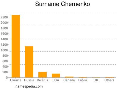 Surname Chernenko
