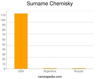 Surname Chernisky