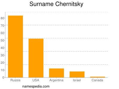 Surname Chernitsky
