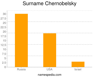 Surname Chernobelsky