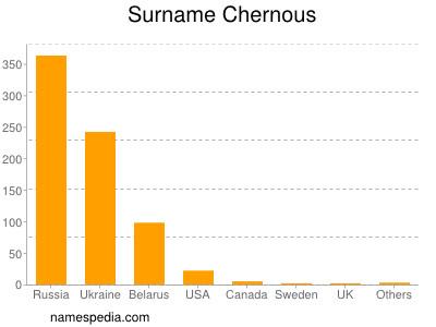 Surname Chernous