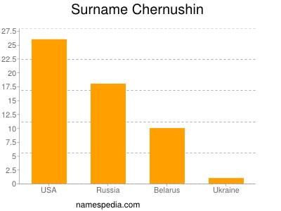 Surname Chernushin