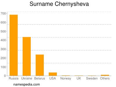 Surname Chernysheva