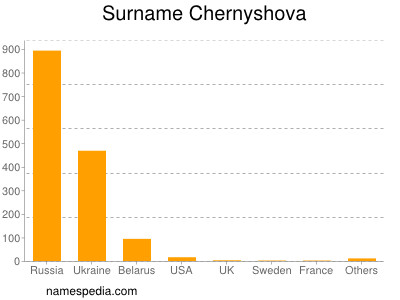 Surname Chernyshova