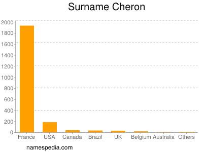 Surname Cheron