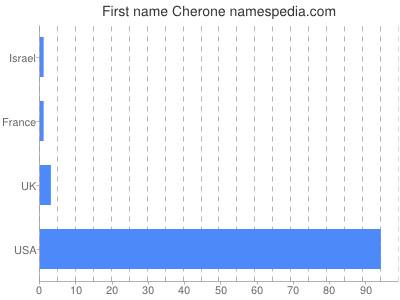 Given name Cherone