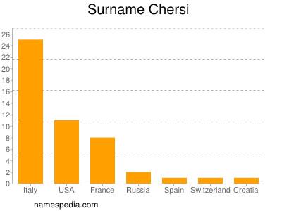 Surname Chersi