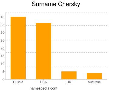 Surname Chersky