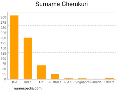 Surname Cherukuri