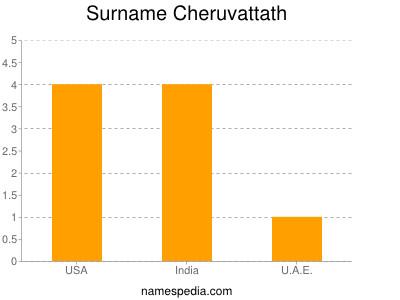 Surname Cheruvattath