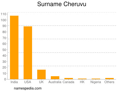 Surname Cheruvu