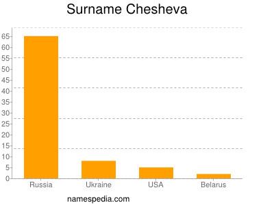 Surname Chesheva