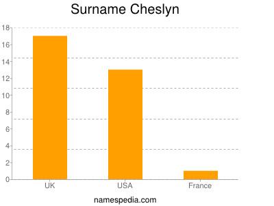 Surname Cheslyn