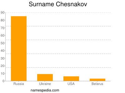 Surname Chesnakov
