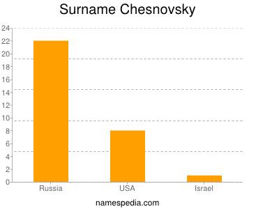 Surname Chesnovsky