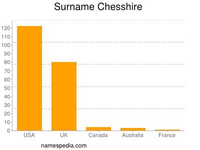 Surname Chesshire