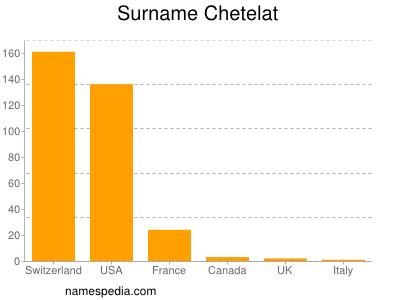 Surname Chetelat
