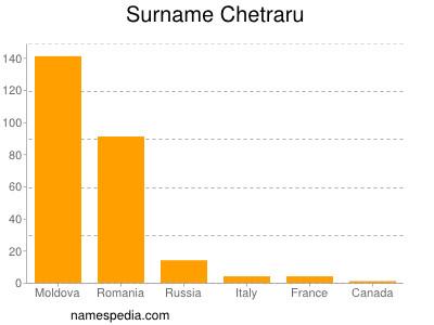 Surname Chetraru