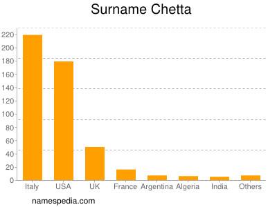 Surname Chetta