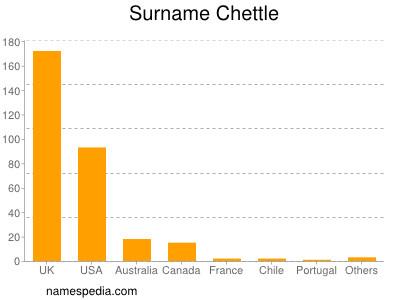 Surname Chettle