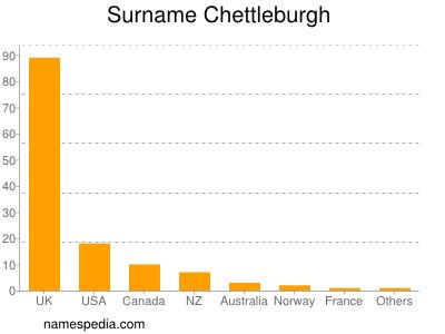 Surname Chettleburgh