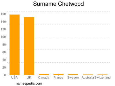 Surname Chetwood