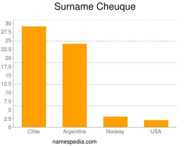 Surname Cheuque