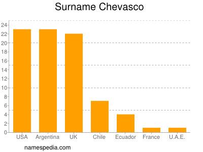 Surname Chevasco