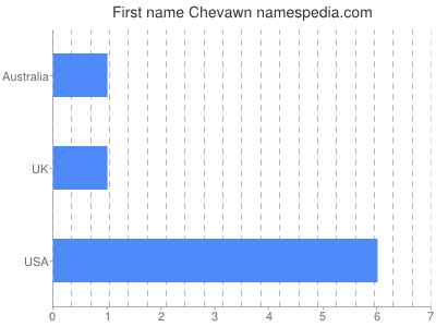 Given name Chevawn