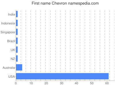 Given name Chevron
