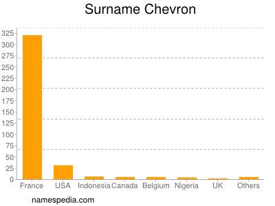 Surname Chevron