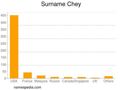 Surname Chey