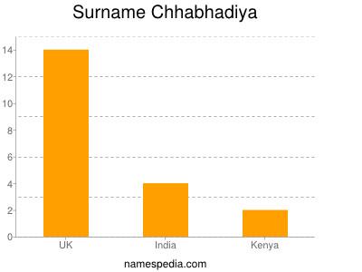 Surname Chhabhadiya