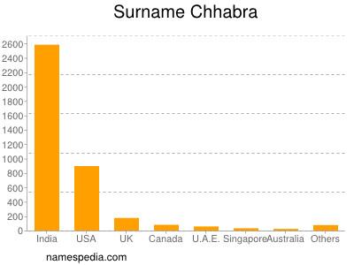 Surname Chhabra