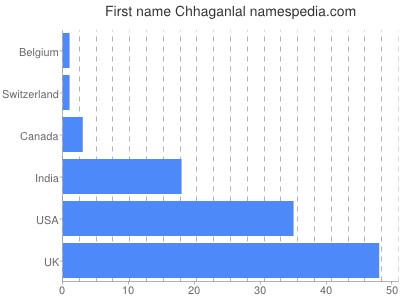 Given name Chhaganlal