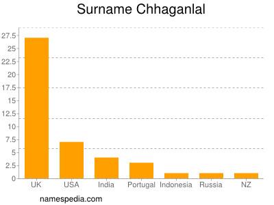Surname Chhaganlal