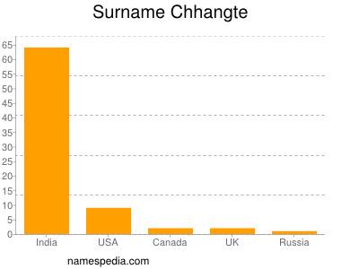 Surname Chhangte