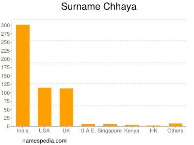Surname Chhaya