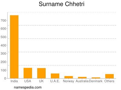 Surname Chhetri