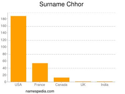 Surname Chhor