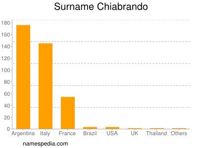 Surname Chiabrando