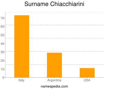 Surname Chiacchiarini